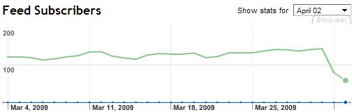 Gráfica de FeedBurner Stats